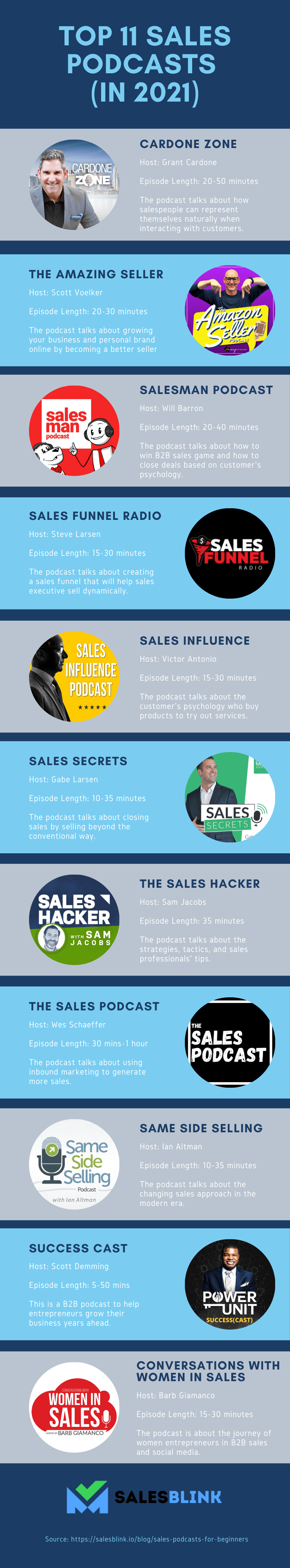 an infographic of the top 11 sales podcasts in 2021 with the image of the podcasts and relevant information