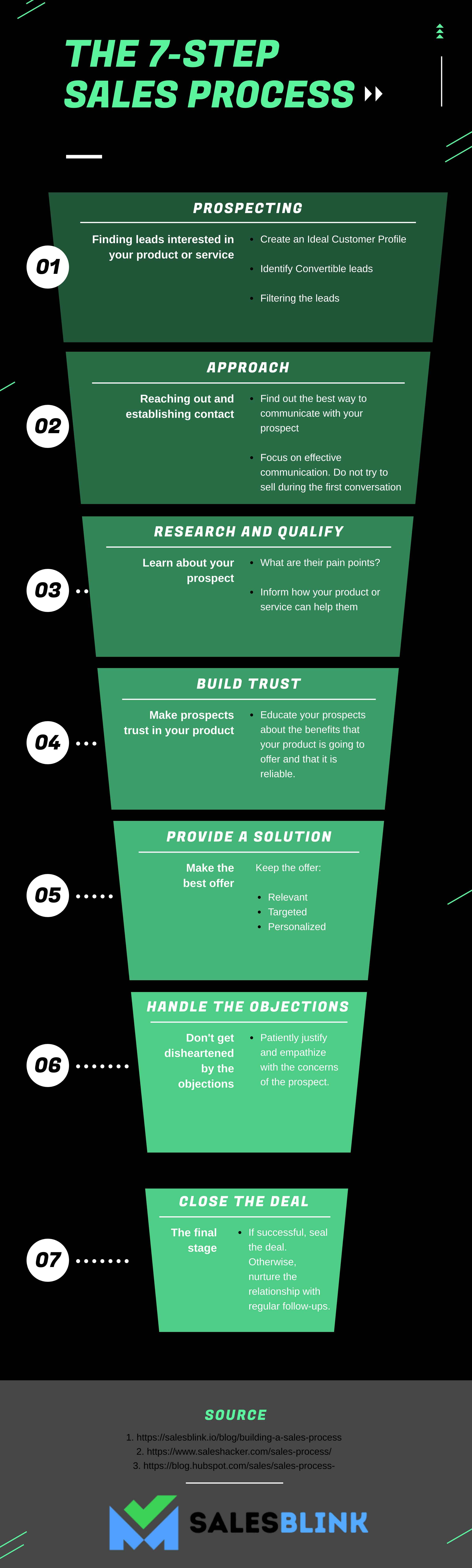 infographic showing the 7-step sales process