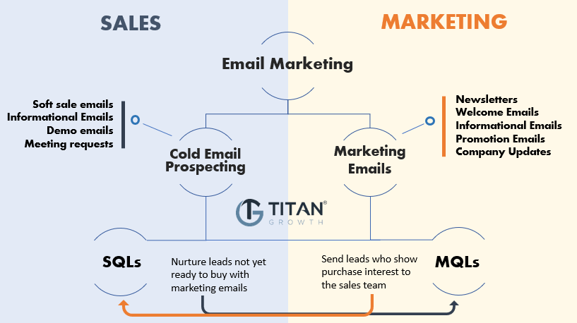 differences between sales and marketing emails