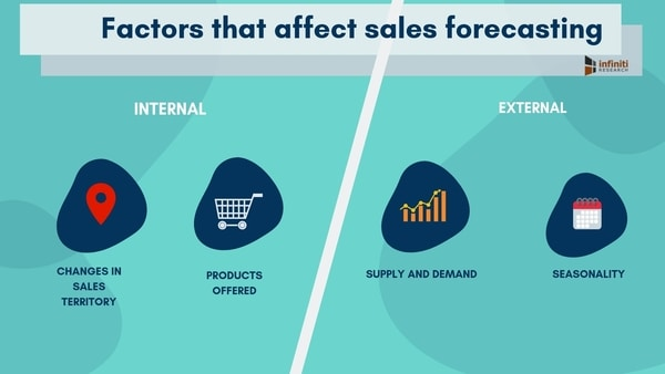 internal and external factors affecting sales forecasting
