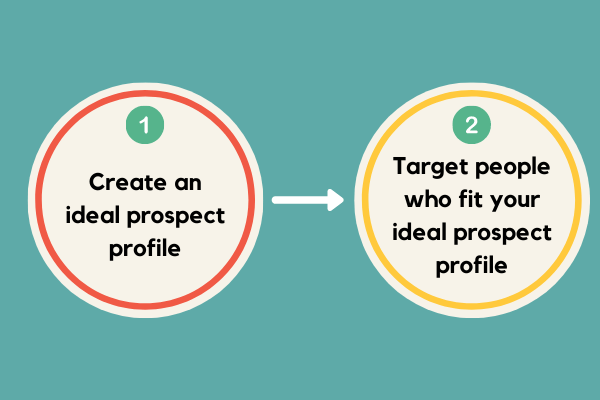 the two steps to follow in order to pursue the right prospect
