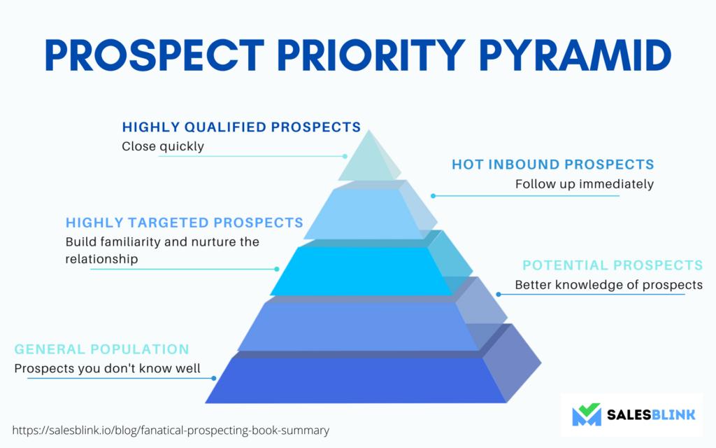 An infographic image showing Prospect Priority Pyramid, which Jeb Blount describes in Fanatical Prospecting. It has five tiers. The base consists of general population, these are prospects you don't know well. On the topmost tier are highly qualified prospects on whom salespeople should focus on.