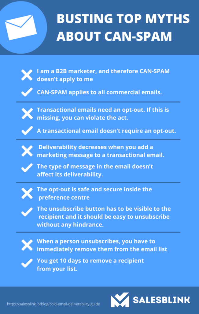 infographic showing myths related to CAN-SPAM