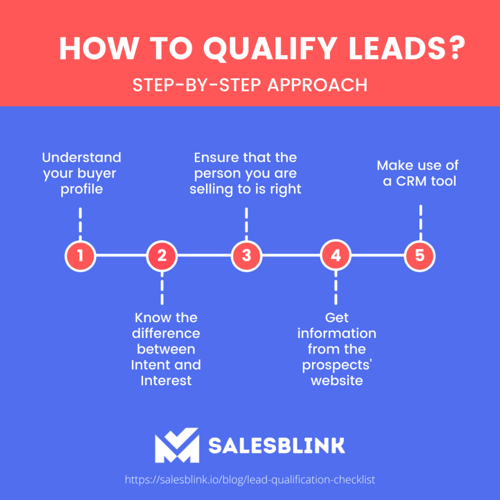 Infographic on how to qualify leads