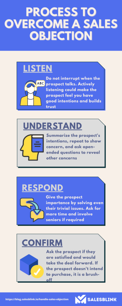 Process to overcome a sales objection