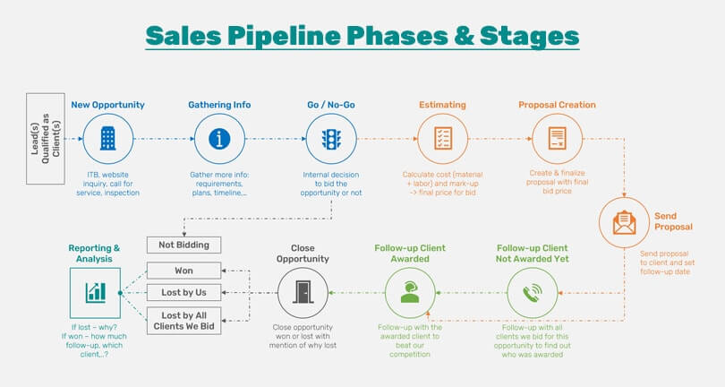 Sales Pipeline Phases and Stages